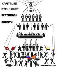 вертикаль власти